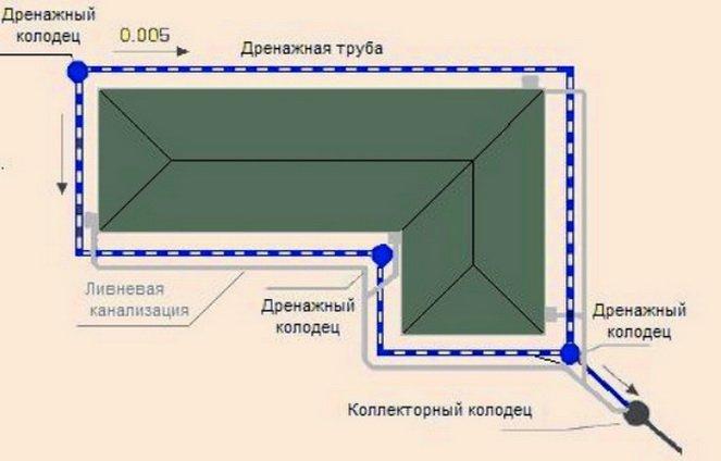 Кольцо дренажных труб для защиты фундамента