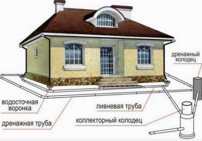 Необходимо выполнить общую схему ливневой и дренажной системы