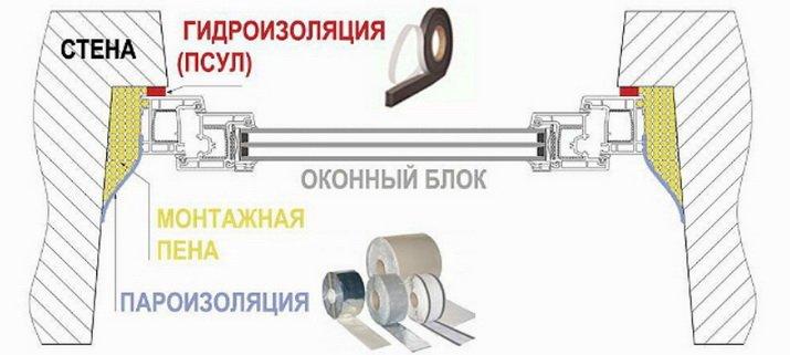 Монтажная пена в шве защищается с помощью специальных материалов