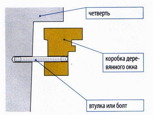 Закреплени рамы дюбелем через профиль