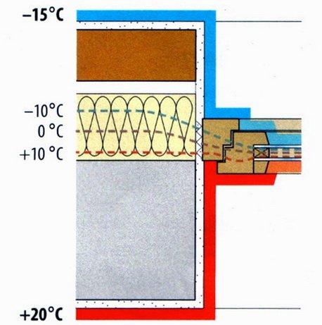 Как должно устанавливаться окно в трехслойной стене