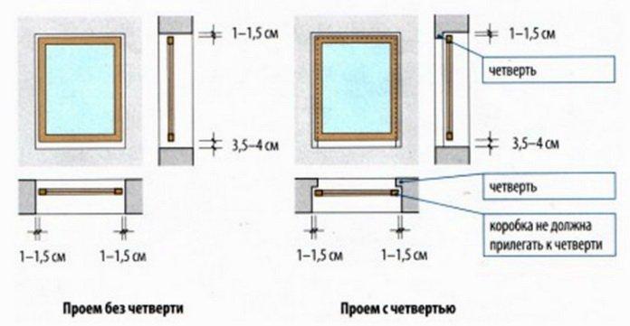 Какие должны быть зазоры между окном и стеной